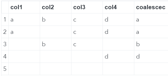 SAS coalescec function obtains first non-missing character value