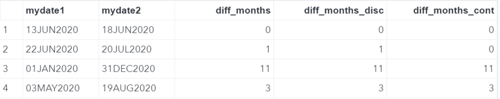 SAS difference months INTCK