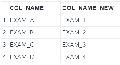 Mapping Table Column Names to be Renamed Dynamically