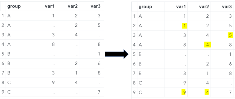 SAS Missing Values Replaced With Last Non-Missing Value