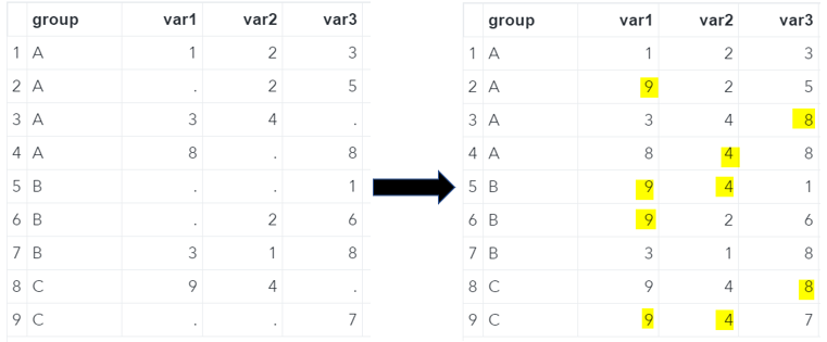 SAS Missing Values Replaced With The Overall Max