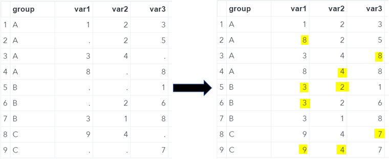 SAS Missing Values Replaced With The Group's Max