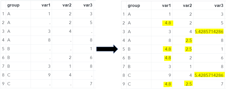 SAS Missing Values Replaced With The Overall Mean