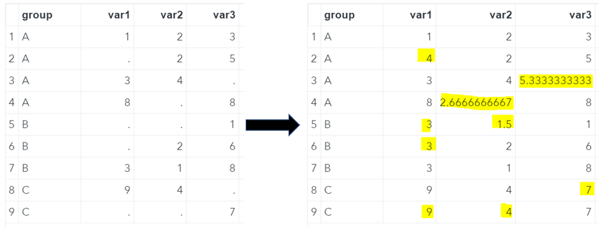 SAS Missing Values Replaced With The Group's Mean