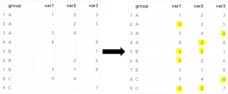 SAS Missing Values Replaced With The Overall Median