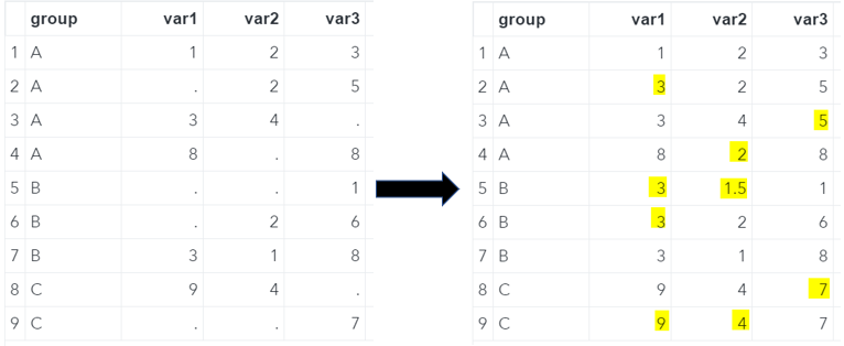 SAS Missing Values Replaced With The Group's Median