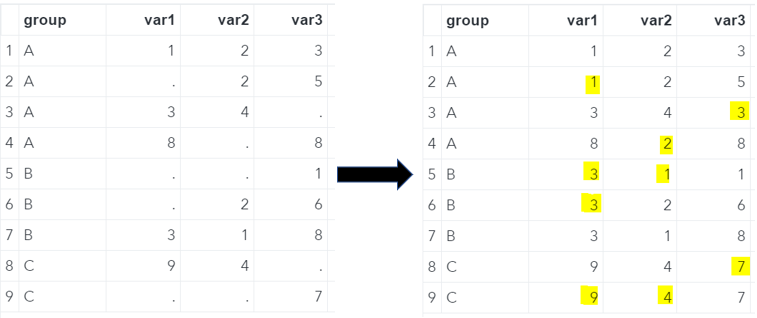 SAS Missing Values Replaced With The Group's Min