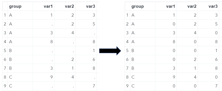 SAS Missing Values replaced with Zeros