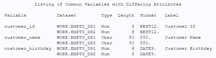 Comparison of 2 Methods to Create an Empty Data Set