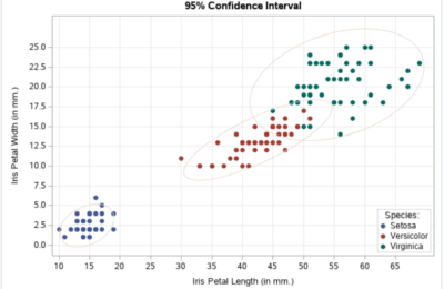 Learn How To Create Attractive Scatter Plots in SAS
