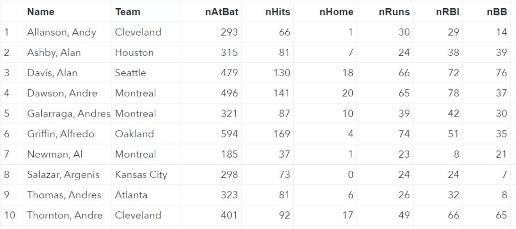 SAS Baseball data set from the SASHELP library