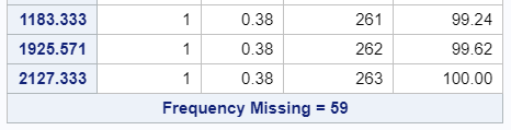 Missing Values Excluded