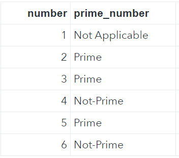 Numbers Mapped with User Defined Statement