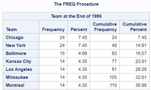 Ordered Frequency Table
