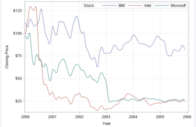 Learn How to Create a Time Series Plot in SAS