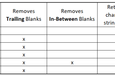 How to Remove Blanks In SAS With Strip, Compress & Trim