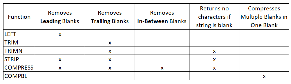Summary of removing blanks in SAS