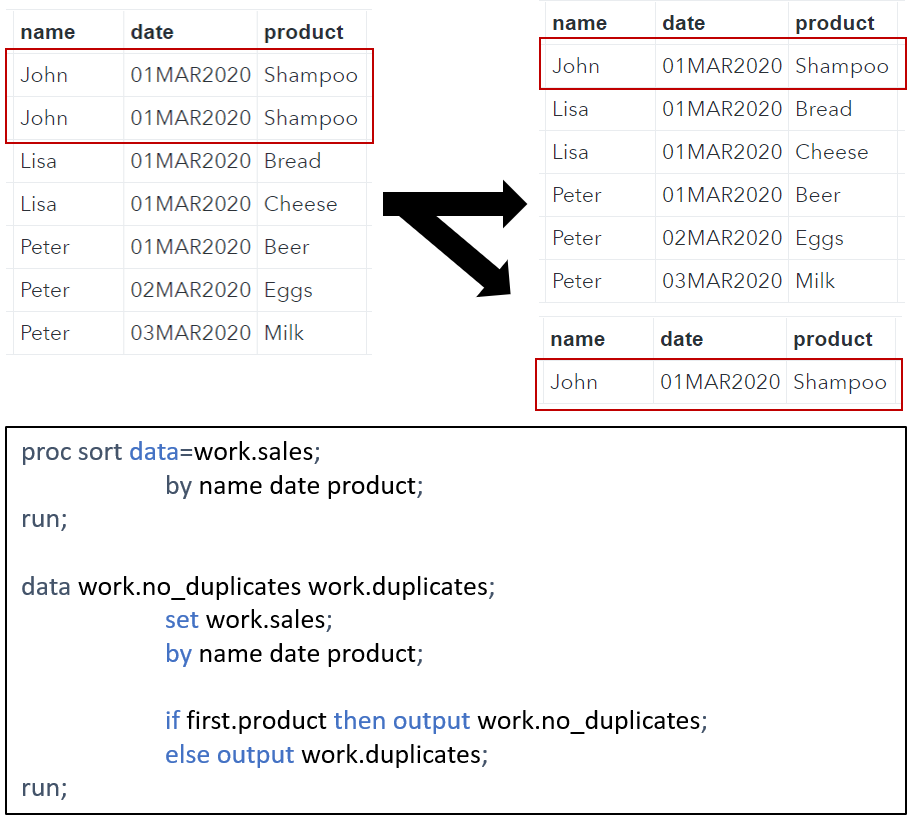 Find and store a duplicate in SAS with PROC SORT.