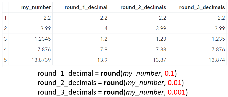 SAS Rounding with Decimals