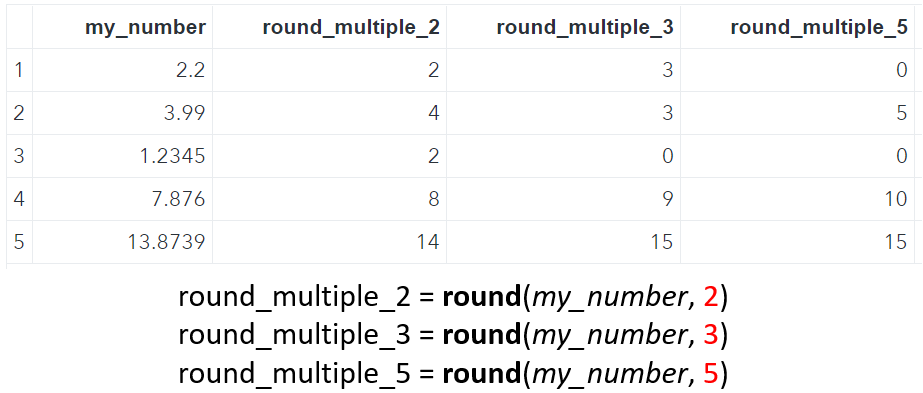SAS Rounding to the Nearest Multiple