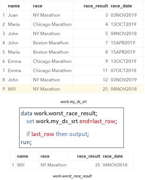 Select the Last Rows from a SAS Data Set