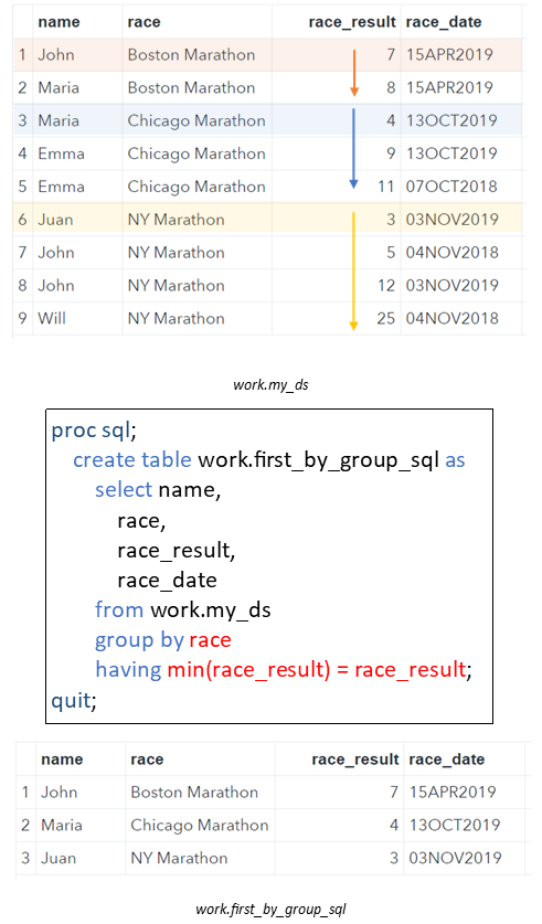 Select first row by group with SQL