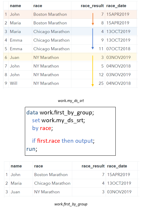 Select the First Row by Group from a SAS Data Set