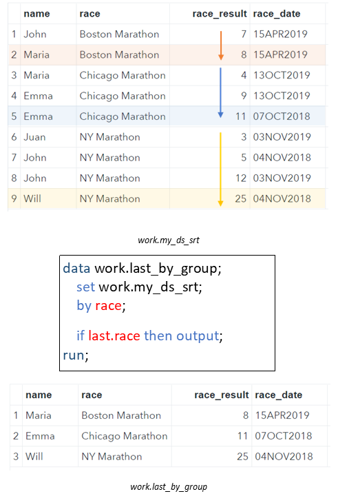 Select the Last Row by Group from a SAS Data Set