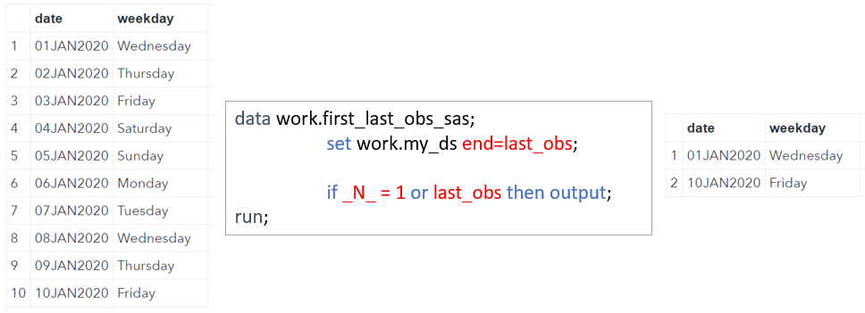 Select First and Last Observation in SAS