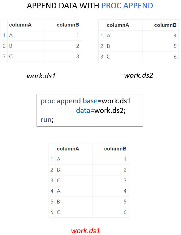 Use the SAS PROC APPEND procedure to append data sets with the same structure