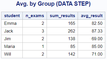 Calculate the average per group in SAS with a Data Step.