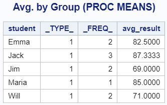 Calculate the Average by Group with PROC MEANS