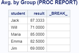 Calculate the Average by Group with PROC REPORT