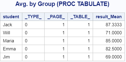 Calculate the Average by Group with PROC TABULATE
