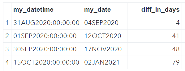 Convert a Datetime into a Date in a SAS Function