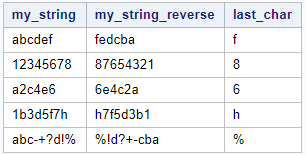 Extract the last character from a string in SAS. Method 2.