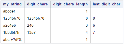 Exxtract last digit character
