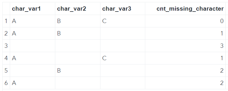Count Missing Character Values by Row
