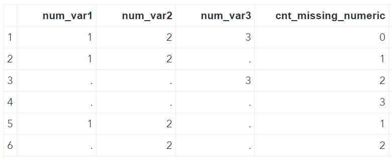 Count Missing Numeric Variables by Row