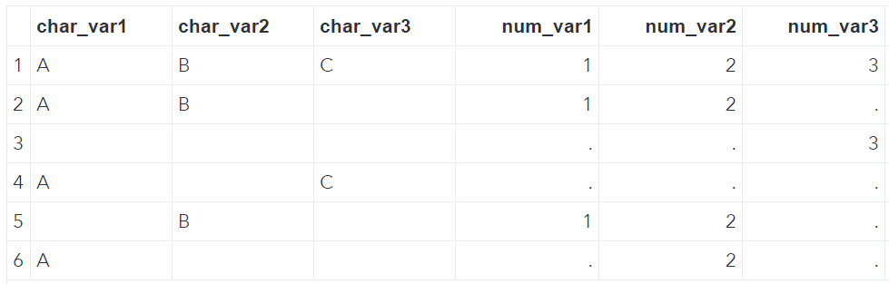 SAS Dataset with Missing Values