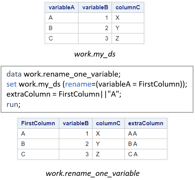 Rename One Variable in SAS