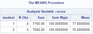 Calculate the weighted average per group in SAS with PROC MEANS
