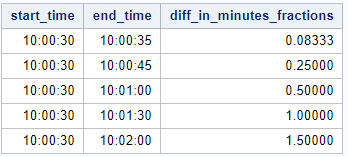 Calculate the difference between two timestamps in SAS