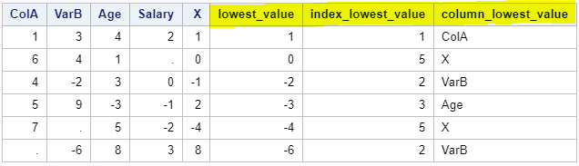 Find the lowest value, the column index, and the column name