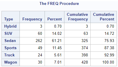Count the number of observations per group with PROC FREQ in SAS