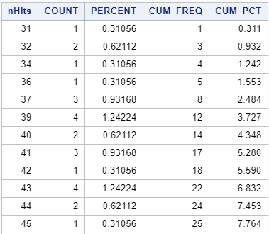 Frequency Table in SAS