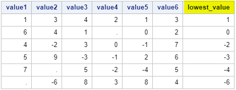 Find the minimum value in SAS for columns with the same name