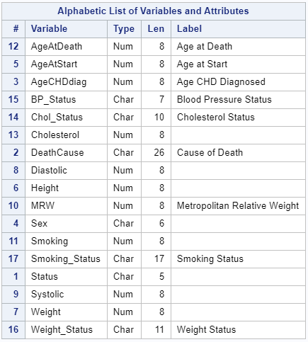 Use PROC CONTENTS to show the variable labels.