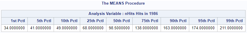 Calculate percentiles in SAS with PROC MEANS