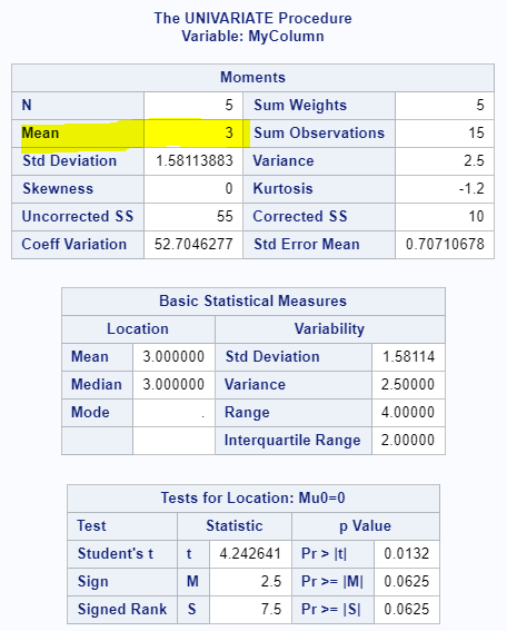 Calculate the average of a column in SAS with PROC UNIVARIATE